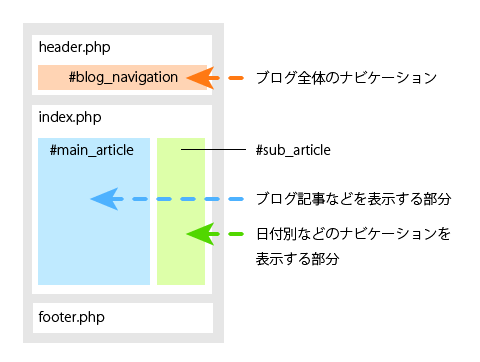 図4 一般的なWordpressブログ
