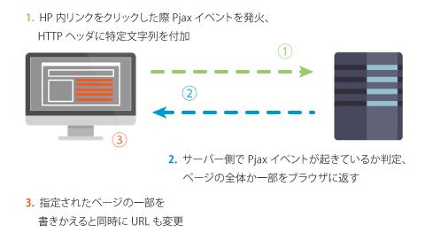 図3 Pjaxイベントのフロー